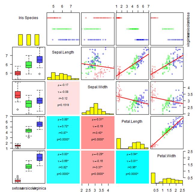 Scatterplot Matrix Creative Data Solutions