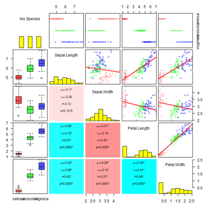 Scatterplot matrix for overview of correlations and regressions, displaying box plots for Iris data species, variable histograms, correlation statistics, stripcharts and best fit lines.