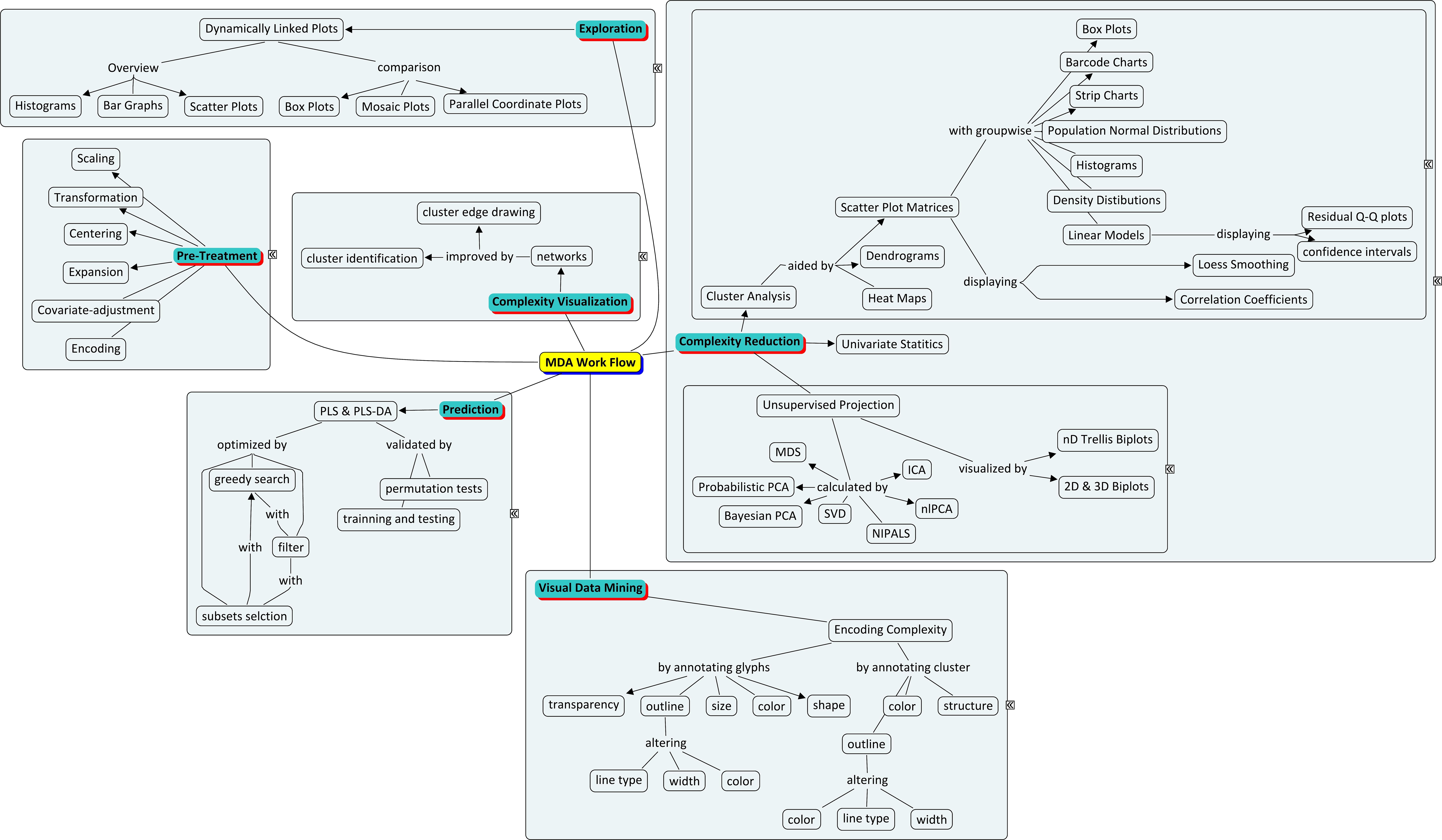 multivariate data analysis using r pdf