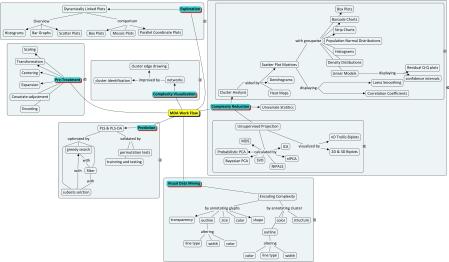 Multivariate Data Analysis Work Flow | R-bloggers