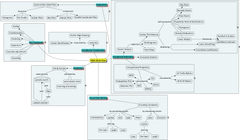 Multivariate Data Analysis Work Flow