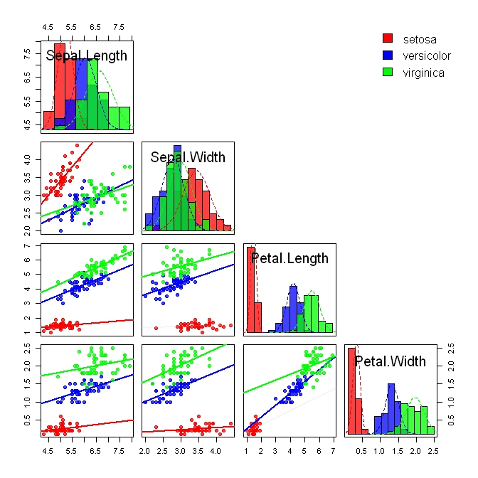 scatterplot matrix | Creative Data Solutions