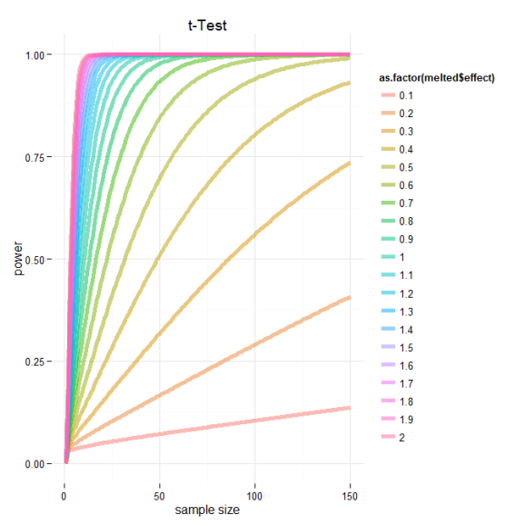 power calculation for t-test ggplot2