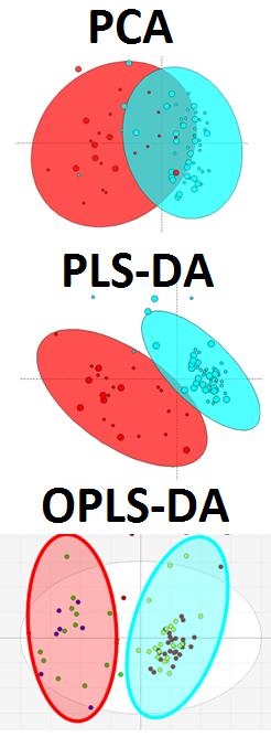PCA, PLS-DA, OPLS-DA