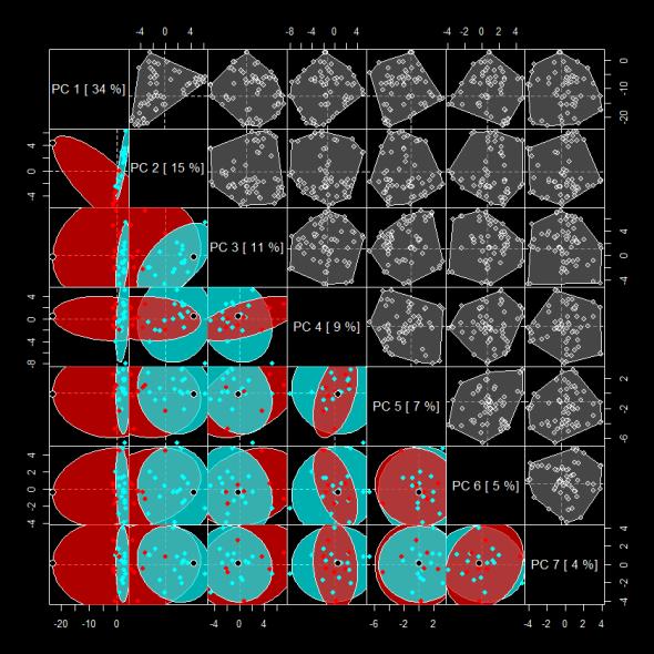 pca scatter plot matrix