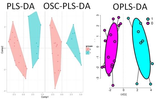 PLS-DA, OSC-PLS-DA and OPLS-DA